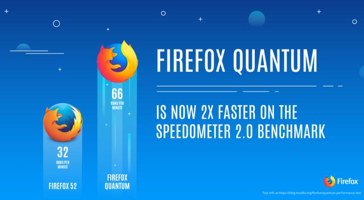 Firefox Quantum 2X Faster - Speedometer Benchmark