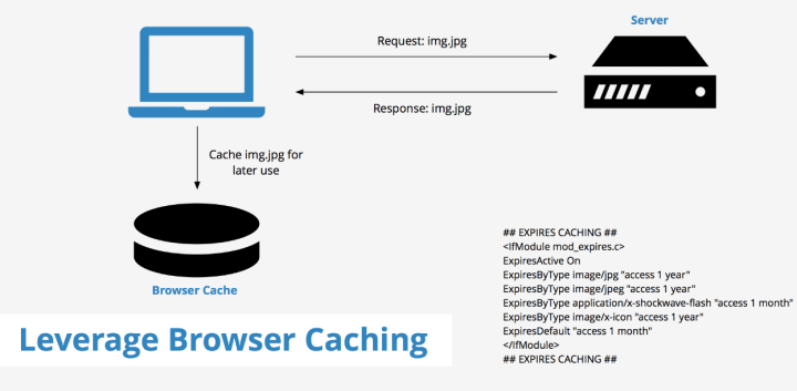 What Is Leverage Browser Caching